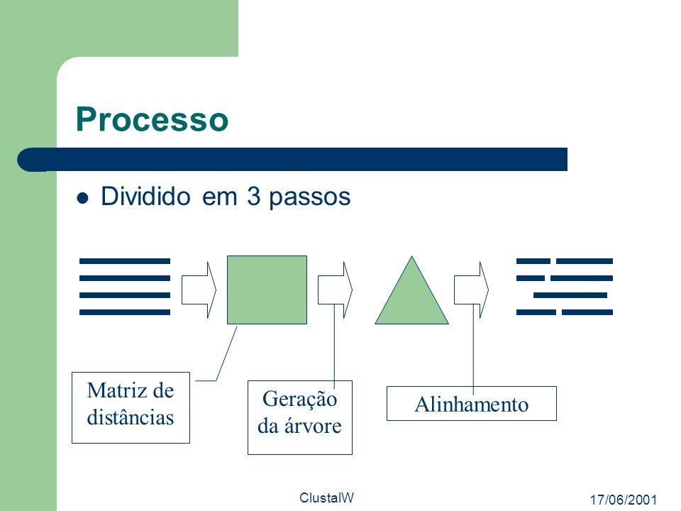 17/06/2001 ClustalW Processo Dividido em 3 passos Matriz de distâncias Geração da árvore Alinhamento