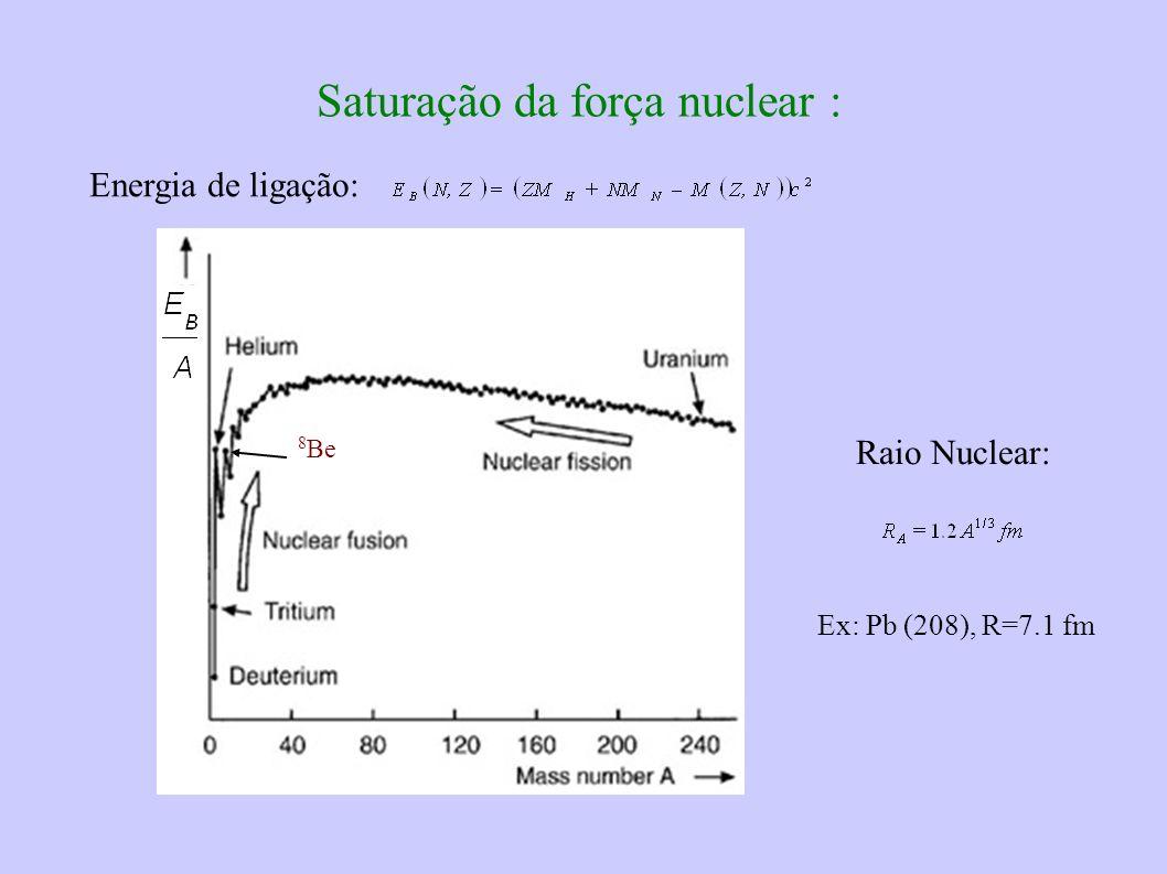 Saturação da força nuclear : Energia de ligação: 8 Be Raio Nuclear: Ex: Pb (208), R=7.1 fm