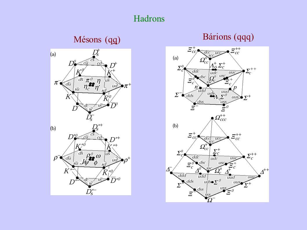 Mésons (qq) Bárions (qqq) Hadrons