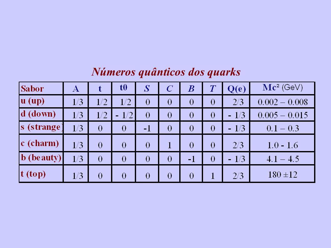 Números quânticos dos quarks