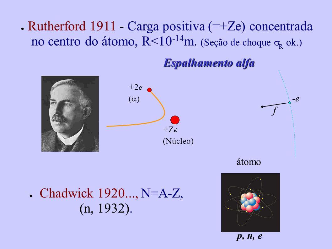 Rutherford 1911 - Carga positiva (=+Ze) concentrada no centro do átomo, R<10 -14 m. (Seção de choque R ok.) Espalhamento alfa +Ze (Núcleo) -e f p, n,