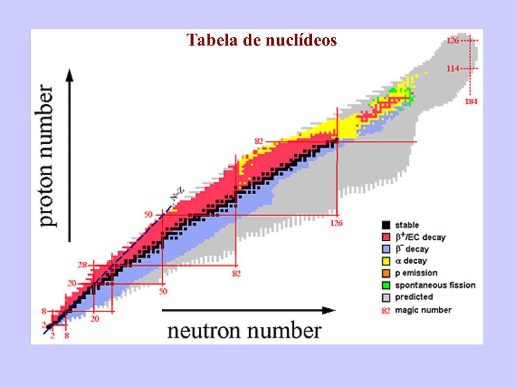 Tabela de nuclídeos