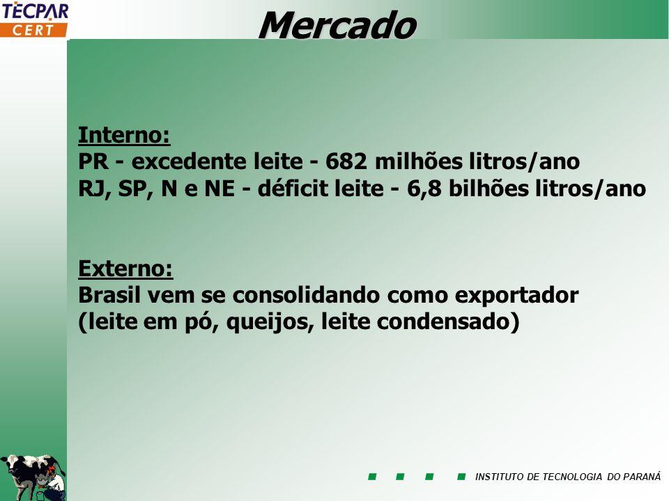 INSTITUTO DE TECNOLOGIA DO PARANÁ Mercado Interno: PR - excedente leite - 682 milhões litros/ano RJ, SP, N e NE - déficit leite - 6,8 bilhões litros/a