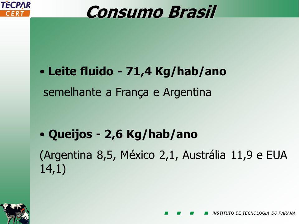 INSTITUTO DE TECNOLOGIA DO PARANÁ Consumo Brasil Leite fluido - 71,4 Kg/hab/ano semelhante a França e Argentina Queijos - 2,6 Kg/hab/ano (Argentina 8,