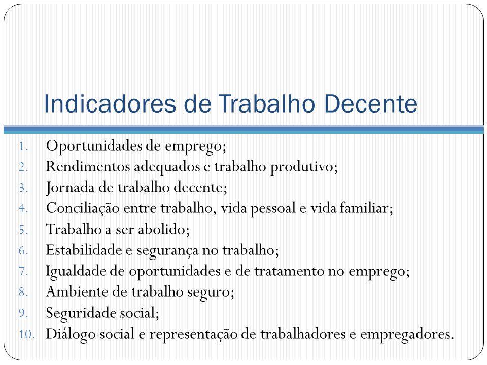 Indicadores de Trabalho Decente 1. Oportunidades de emprego; 2. Rendimentos adequados e trabalho produtivo; 3. Jornada de trabalho decente; 4. Concili