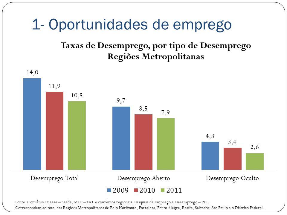 1- Oportunidades de emprego Fonte: Convênio Dieese – Seade; MTE – FAT e convênios regionais. Pesquisa de Emprego e Desemprego – PED. Correspondem ao t