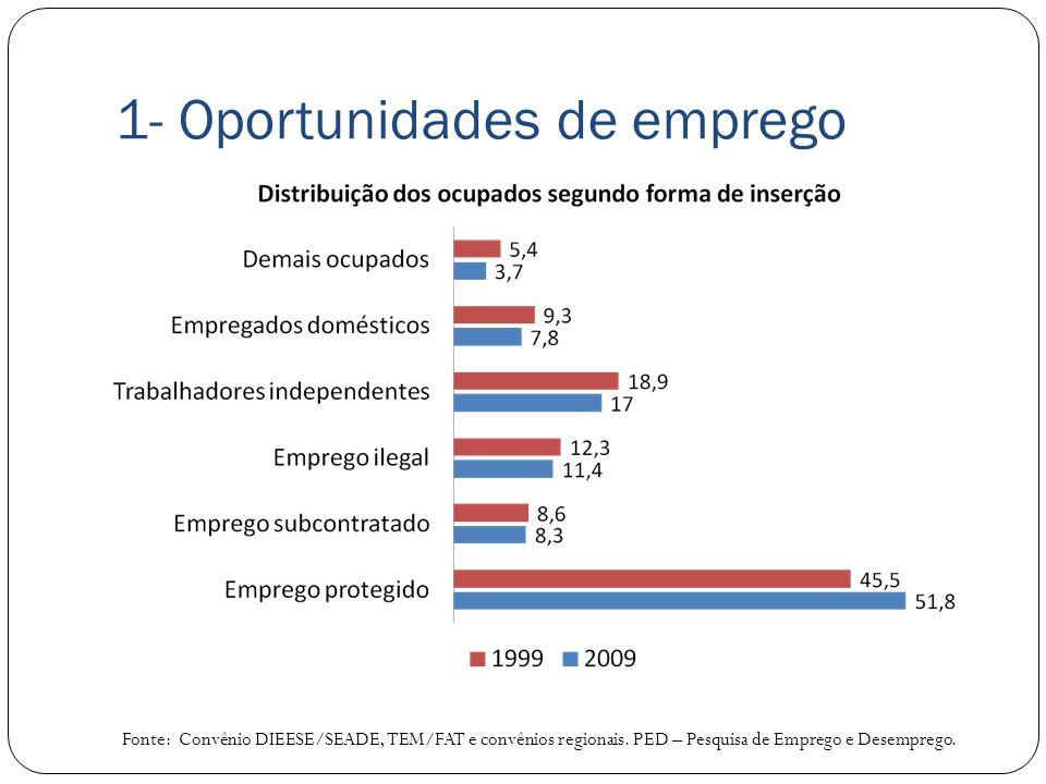 1- Oportunidades de emprego Fonte: Convênio DIEESE/SEADE, TEM/FAT e convênios regionais. PED – Pesquisa de Emprego e Desemprego.