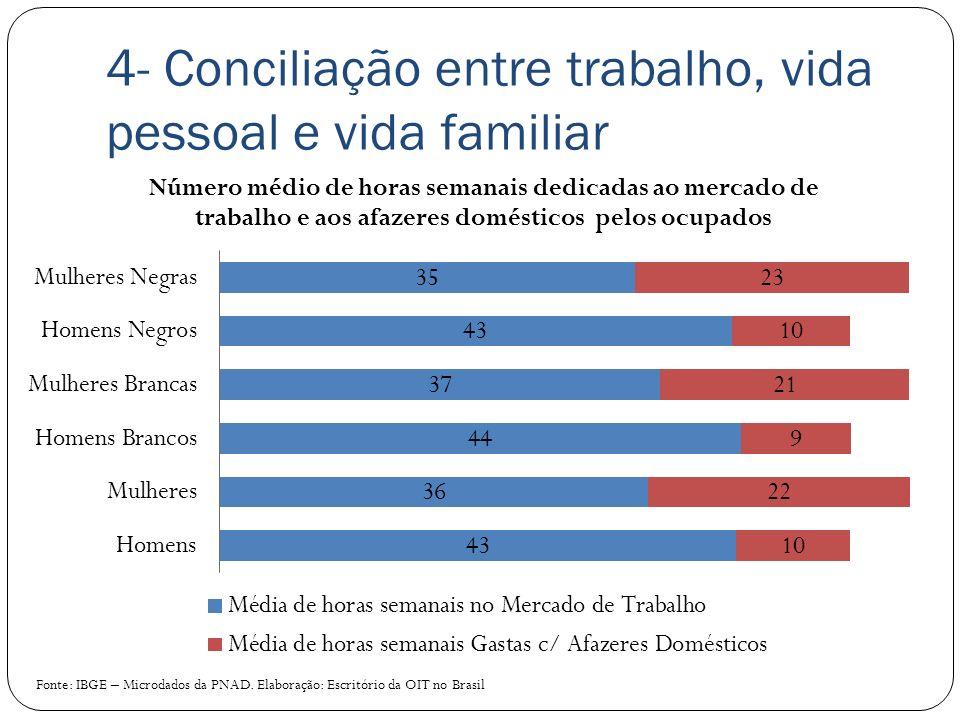 4- Conciliação entre trabalho, vida pessoal e vida familiar Fonte: IBGE – Microdados da PNAD. Elaboração: Escritório da OIT no Brasil