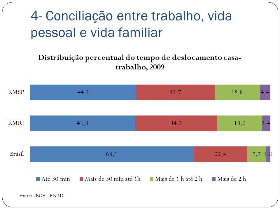 4- Conciliação entre trabalho, vida pessoal e vida familiar Fonte: IBGE – PNAD.
