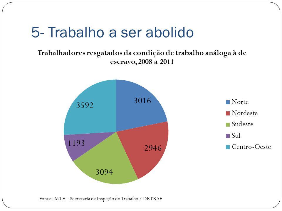 5- Trabalho a ser abolido Fonte: MTE – Secretaria de Inspeção do Trabalho / DETRAE
