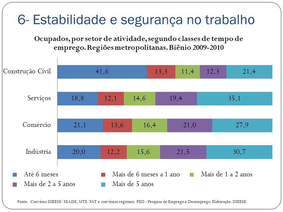 6- Estabilidade e segurança no trabalho Fonte: Convênio DIEESE/SEADE, MTE/FAT e convênios regionais. PED - Pesquisa de Emprego e Desemprego. Elaboraçã
