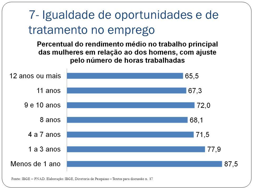 7- Igualdade de oportunidades e de tratamento no emprego Fonte: IBGE – PNAD. Elaboração: IBGE, Diretoria de Pesquisas – Textos para discussão n. 37