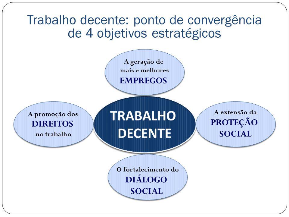 A multidimensionalidade do conceito de Trabalho Decente Integra as dimensões quantitativa e qualitativa do emprego.