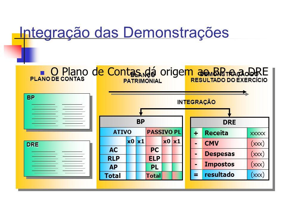 PLANO DE CONTAS BLANÇO PATRIMONIAL DEMONSTRAÇÃO DO RESULTADO DO EXERCÍCIO Integração das Demonstrações O Plano de Contas dá origem ao BP e a DRE BPBP