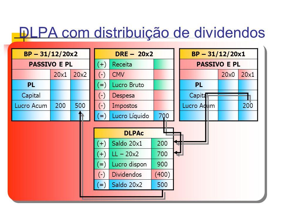 DLPA com distribuição de dividendos BP – 31/12/20x2 PASSIVO E PL 20x120x2 PL Capital Lucro Acum200500 DRE – 20x2 (+)Receita (-)CMV (=)Lucro Bruto (-)D