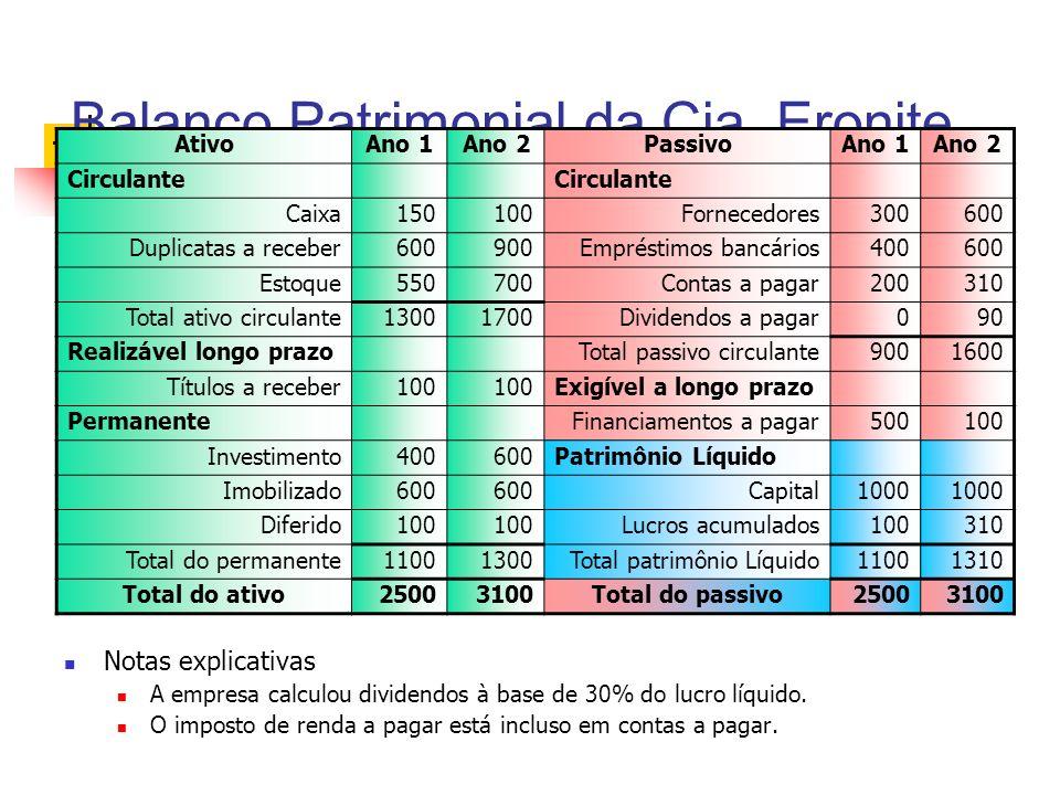 Balanço Patrimonial da Cia. Eronite Notas explicativas A empresa calculou dividendos à base de 30% do lucro líquido. O imposto de renda a pagar está i