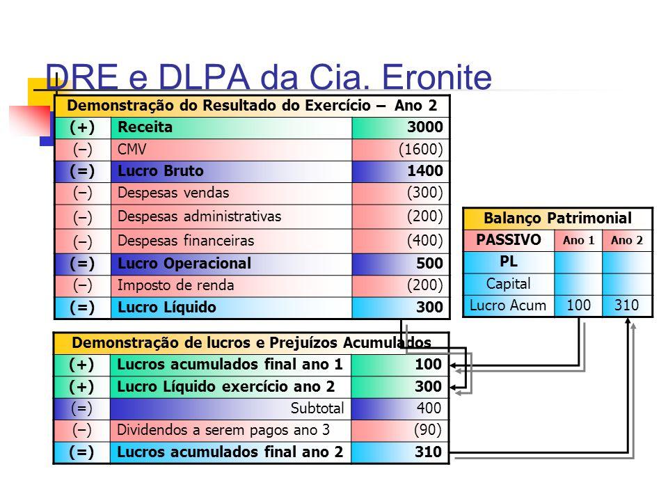 DRE e DLPA da Cia. Eronite Demonstração do Resultado do Exercício – Ano 2 (+)Receita3000 (–)CMV(1600) (=)Lucro Bruto1400 (–)Despesas vendas(300) (–) D