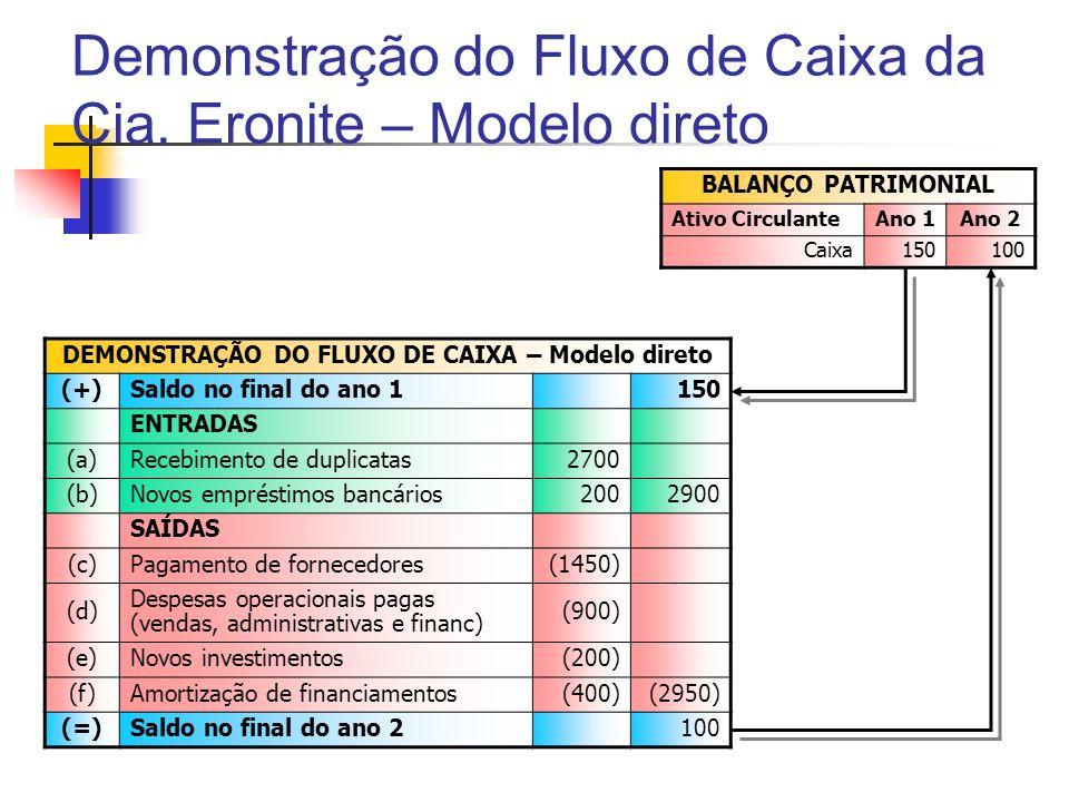 Demonstração do Fluxo de Caixa da Cia. Eronite – Modelo direto DEMONSTRAÇÃO DO FLUXO DE CAIXA – Modelo direto (+)Saldo no final do ano 1150 ENTRADAS (
