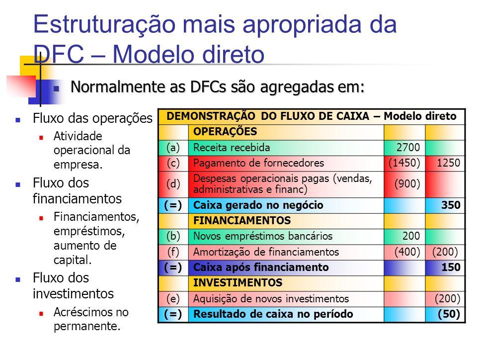 Estruturação mais apropriada da DFC – Modelo direto DEMONSTRAÇÃO DO FLUXO DE CAIXA – Modelo direto OPERAÇÕES (a)Receita recebida2700 (c)Pagamento de f