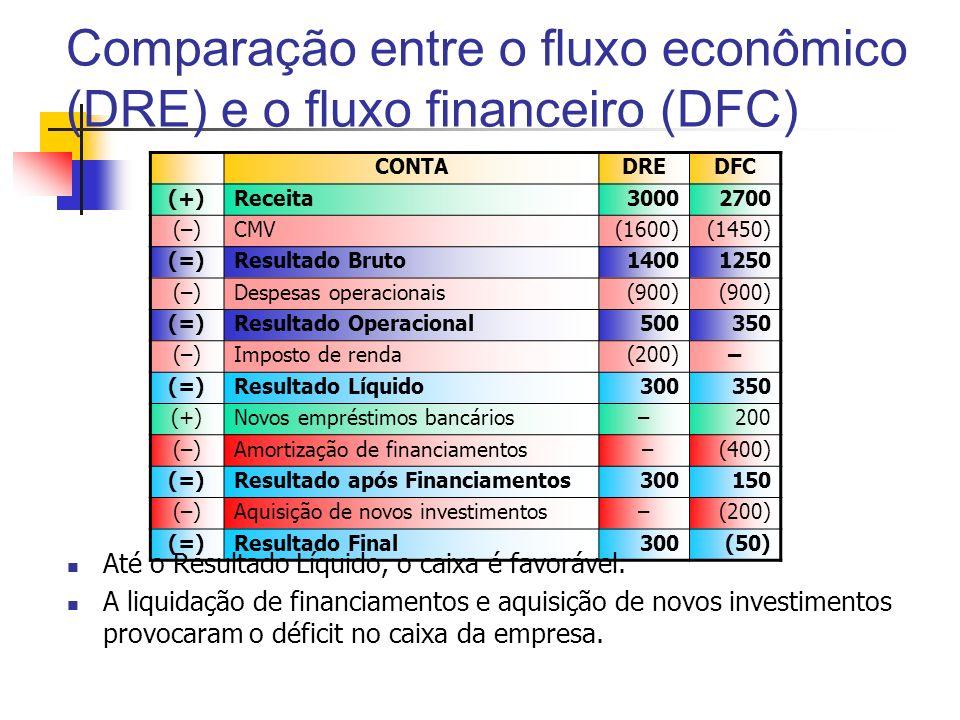 Comparação entre o fluxo econômico (DRE) e o fluxo financeiro (DFC) CONTADREDFC (+)Receita30002700 (–)CMV(1600)(1450) (=)Resultado Bruto14001250 (–)De