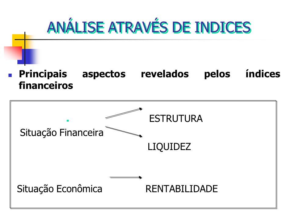 ANÁLISE ATRAVÉS DE INDICES Principais aspectos revelados pelos índices financeiros ESTRUTURA Situação Financeira LIQUIDEZ Situação Econômica RENTABILI