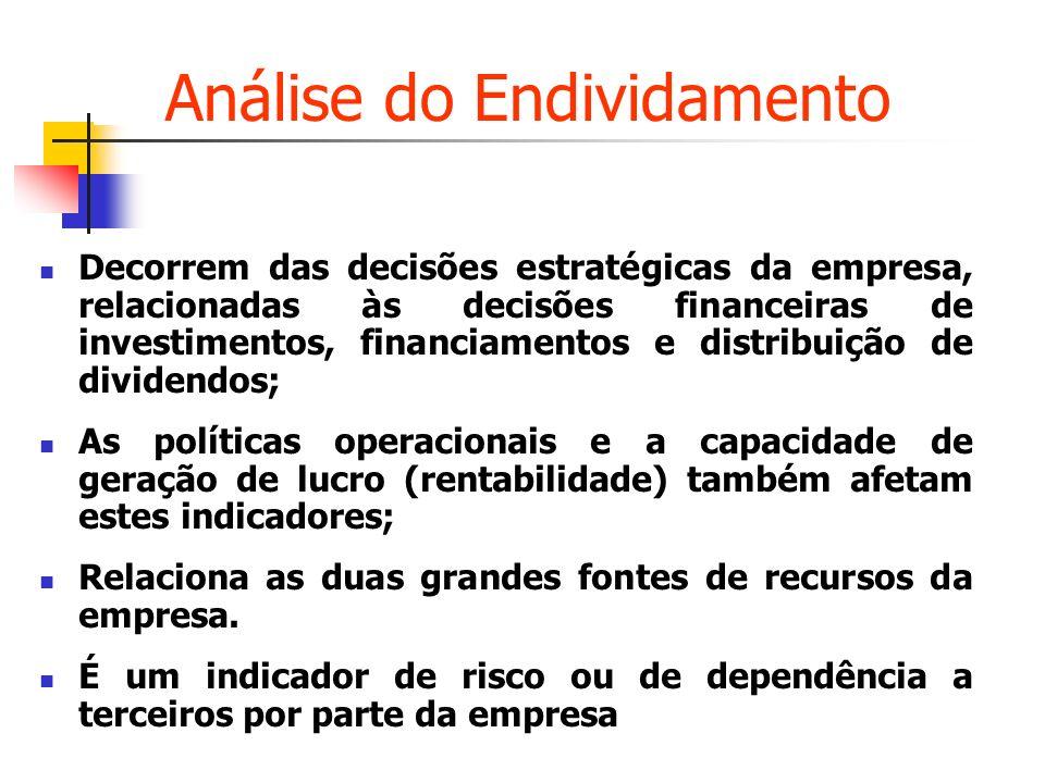 Análise do Endividamento Decorrem das decisões estratégicas da empresa, relacionadas às decisões financeiras de investimentos, financiamentos e distri