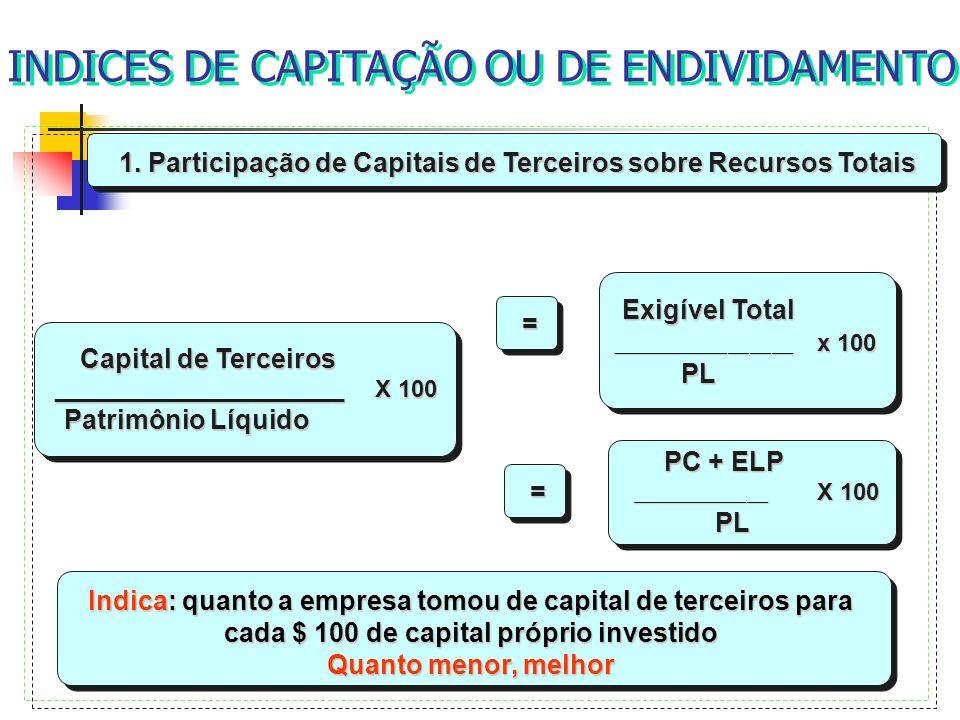 1. Participação de Capitais de Terceiros sobre Recursos Totais Capital de Terceiros ______________________ X 100 ______________________ X 100 Patrimôn