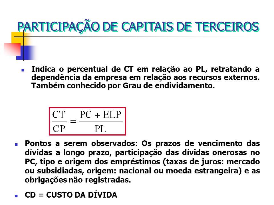 Indica o percentual de CT em relação ao PL, retratando a dependência da empresa em relação aos recursos externos. Também conhecido por Grau de endivid