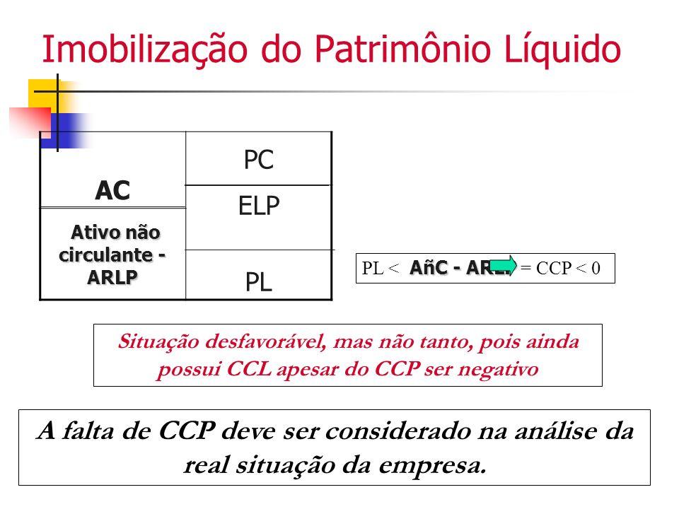 Imobilização do Patrimônio Líquido AC PC ELP PL Ativo não circulante - ARLP AñC - ARLP PL < AñC - ARLP = CCP < 0 Situação desfavorável, mas não tanto,
