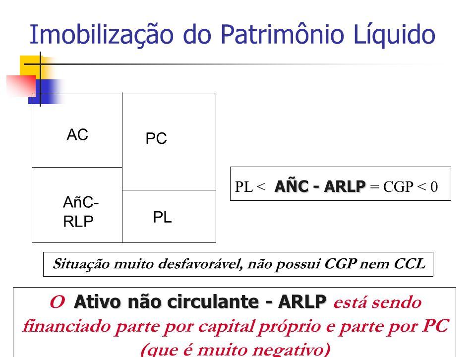 Imobilização do Patrimônio Líquido AÑC - ARLP PL < AÑC - ARLP = CGP < 0 Situação muito desfavorável, não possui CGP nem CCL Ativo não circulante - ARL
