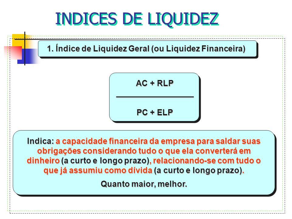 INDICES DE LIQUIDEZ 1. Índice de Liquidez Geral (ou Liquidez Financeira) AC + RLP _________________ PC + ELP Indica: a capacidade financeira da empres