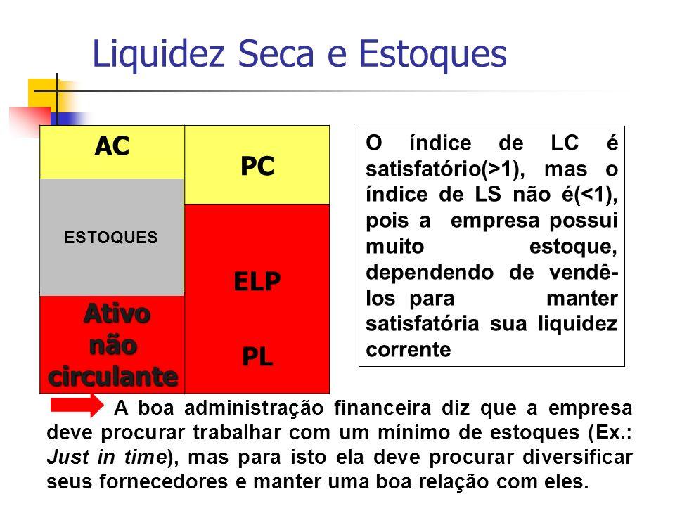 Liquidez Seca e Estoques AC PC ELP PL Ativo não circulante ESTOQUES O índice de LC é satisfatório(>1), mas o índice de LS não é(<1), pois a empresa po