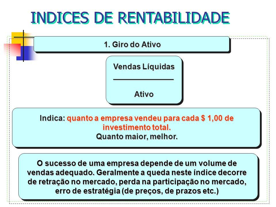 1. Giro do Ativo Vendas Líquidas ______________ Ativo Ativo O sucesso de uma empresa depende de um volume de vendas adequado. Geralmente a queda neste