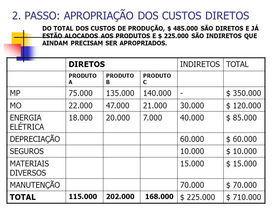 2. PASSO: APROPRIAÇÃO DOS CUSTOS DIRETOS DIRETOSINDIRETOSTOTAL PRODUTO A PRODUTO B PRODUTO C MP75.000135.000140.000-$ 350.000 MO22.00047.00021.00030.0