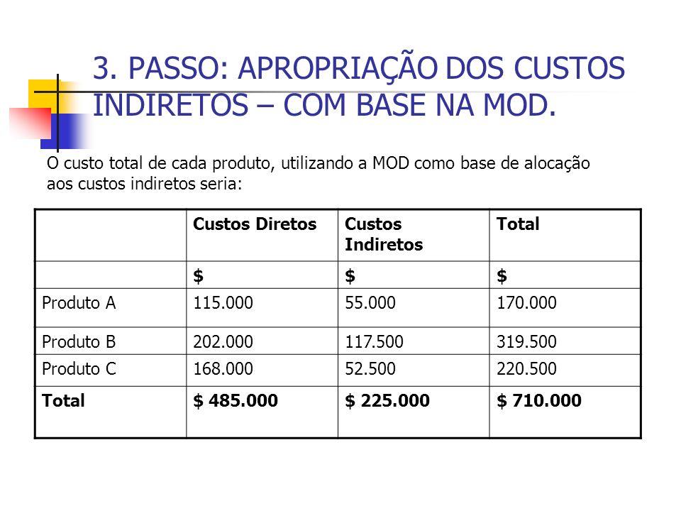 3. PASSO: APROPRIAÇÃO DOS CUSTOS INDIRETOS – COM BASE NA MOD. Custos DiretosCustos Indiretos Total $$$ Produto A115.00055.000170.000 Produto B202.0001