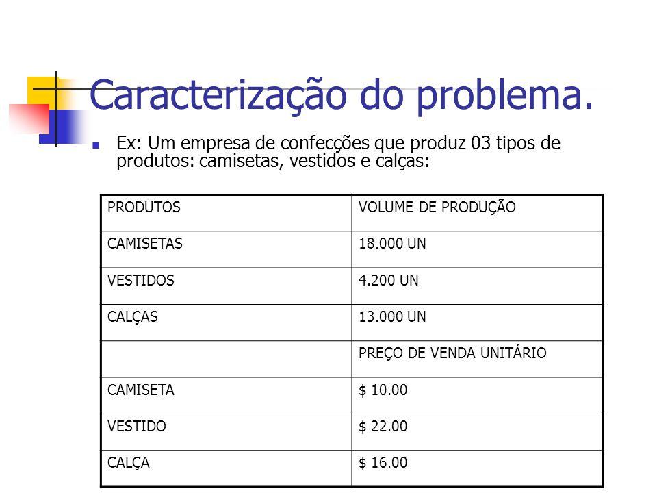 Caracterização do problema. Ex: Um empresa de confecções que produz 03 tipos de produtos: camisetas, vestidos e calças: PRODUTOSVOLUME DE PRODUÇÃO CAM