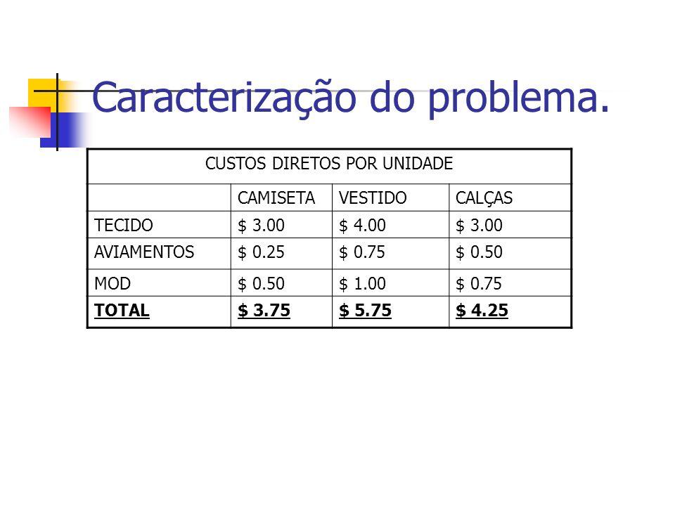 Caracterização do problema. CUSTOS DIRETOS POR UNIDADE CAMISETAVESTIDOCALÇAS TECIDO$ 3.00$ 4.00$ 3.00 AVIAMENTOS$ 0.25$ 0.75$ 0.50 MOD$ 0.50$ 1.00$ 0.