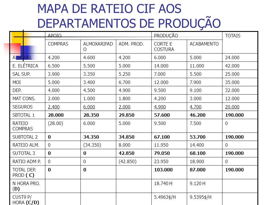 MAPA DE RATEIO CIF AOS DEPARTAMENTOS DE PRODUÇÃO APOIOPRODUÇÃOTOTAIS COMPRASALMOXARIFAD O ADM. PROD.CORTE E COSTURA ACABAMENTO ALUGUEL4.2004.6004.2006
