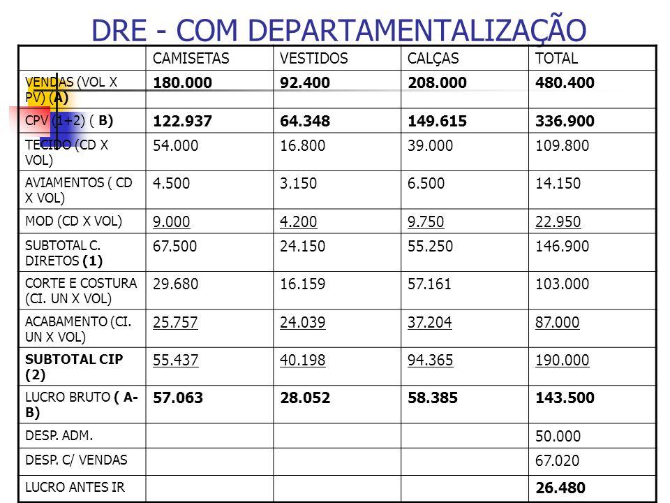 DRE - COM DEPARTAMENTALIZAÇÃO CAMISETASVESTIDOSCALÇASTOTAL VENDAS (VOL X PV) (A) 180.00092.400208.000480.400 CPV (1+2) ( B) 122.93764.348149.615336.90