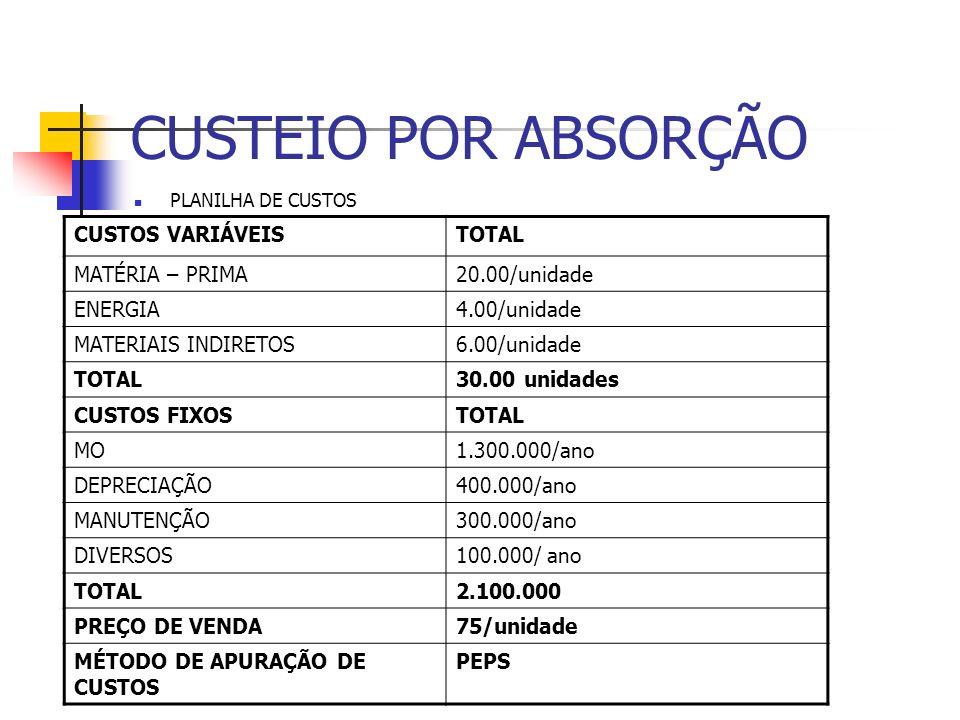 CUSTEIO POR ABSORÇÃO PLANILHA DE CUSTOS CUSTOS VARIÁVEISTOTAL MATÉRIA – PRIMA20.00/unidade ENERGIA4.00/unidade MATERIAIS INDIRETOS6.00/unidade TOTAL30