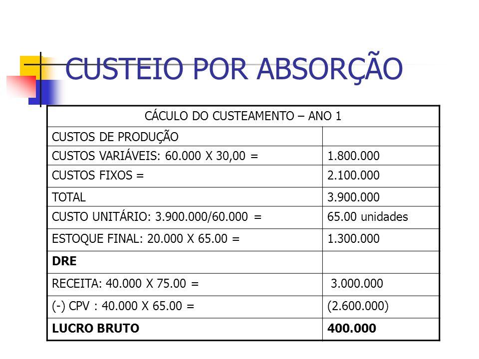 CUSTEIO POR ABSORÇÃO CÁCULO DO CUSTEAMENTO – ANO 1 CUSTOS DE PRODUÇÃO CUSTOS VARIÁVEIS: 60.000 X 30,00 =1.800.000 CUSTOS FIXOS =2.100.000 TOTAL3.900.0