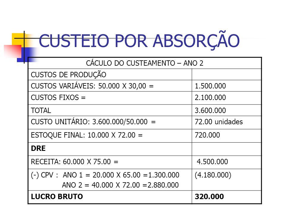 CUSTEIO POR ABSORÇÃO CÁCULO DO CUSTEAMENTO – ANO 2 CUSTOS DE PRODUÇÃO CUSTOS VARIÁVEIS: 50.000 X 30,00 =1.500.000 CUSTOS FIXOS =2.100.000 TOTAL3.600.0