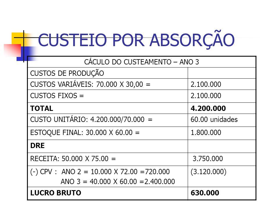 CUSTEIO POR ABSORÇÃO CÁCULO DO CUSTEAMENTO – ANO 3 CUSTOS DE PRODUÇÃO CUSTOS VARIÁVEIS: 70.000 X 30,00 =2.100.000 CUSTOS FIXOS =2.100.000 TOTAL4.200.0