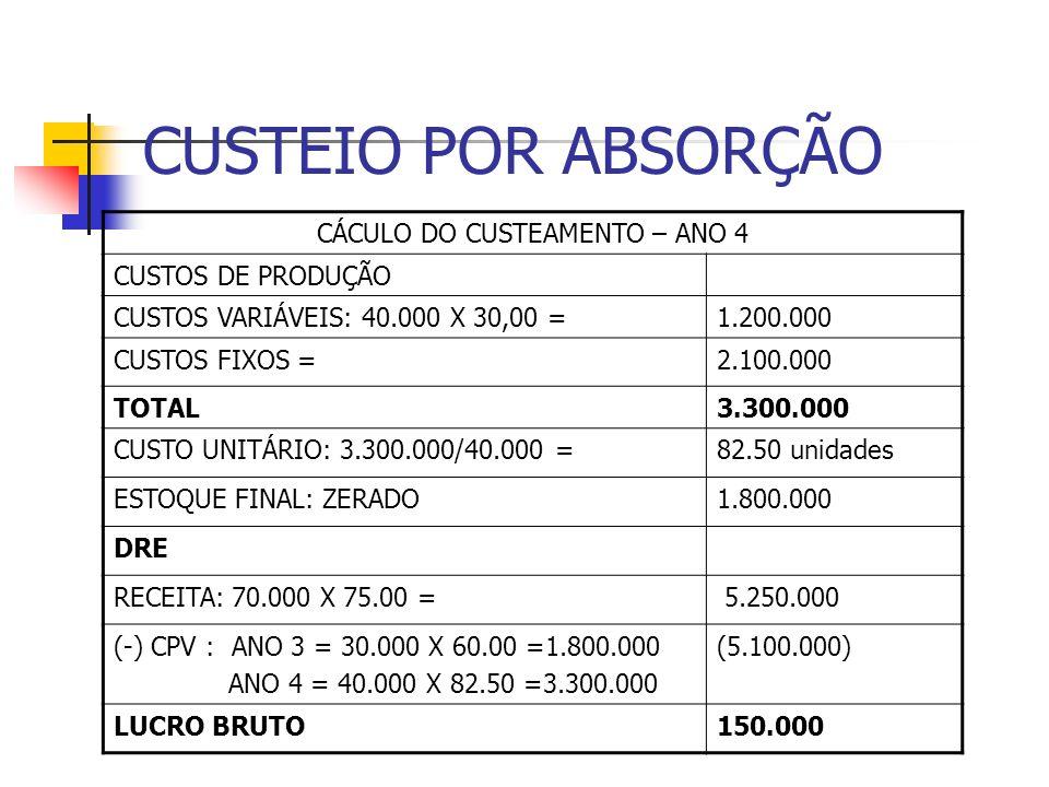 CUSTEIO POR ABSORÇÃO CÁCULO DO CUSTEAMENTO – ANO 4 CUSTOS DE PRODUÇÃO CUSTOS VARIÁVEIS: 40.000 X 30,00 =1.200.000 CUSTOS FIXOS =2.100.000 TOTAL3.300.0