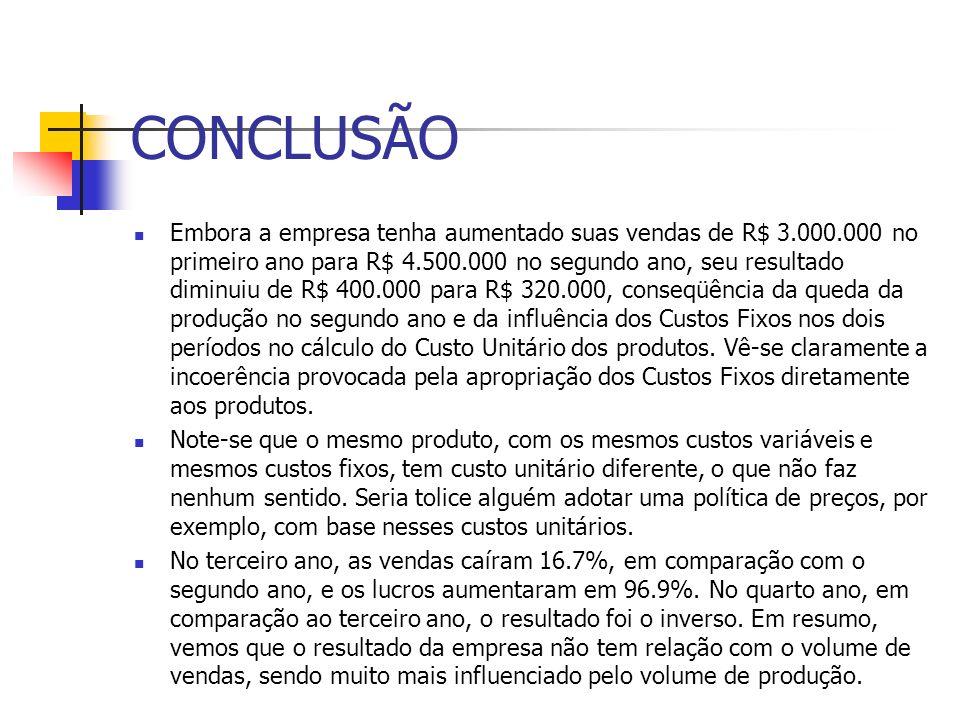 CONCLUSÃO Embora a empresa tenha aumentado suas vendas de R$ 3.000.000 no primeiro ano para R$ 4.500.000 no segundo ano, seu resultado diminuiu de R$