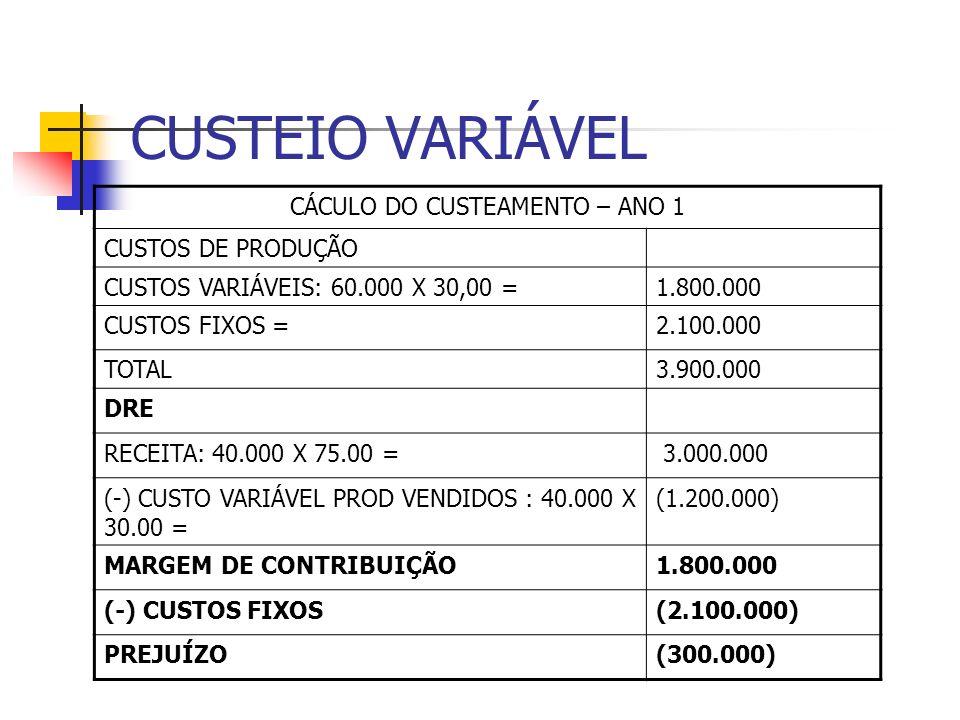 CUSTEIO VARIÁVEL CÁCULO DO CUSTEAMENTO – ANO 1 CUSTOS DE PRODUÇÃO CUSTOS VARIÁVEIS: 60.000 X 30,00 =1.800.000 CUSTOS FIXOS =2.100.000 TOTAL3.900.000 D