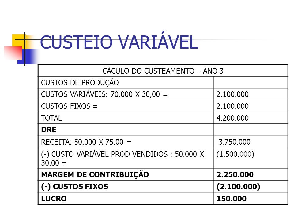 CUSTEIO VARIÁVEL CÁCULO DO CUSTEAMENTO – ANO 3 CUSTOS DE PRODUÇÃO CUSTOS VARIÁVEIS: 70.000 X 30,00 =2.100.000 CUSTOS FIXOS =2.100.000 TOTAL4.200.000 D