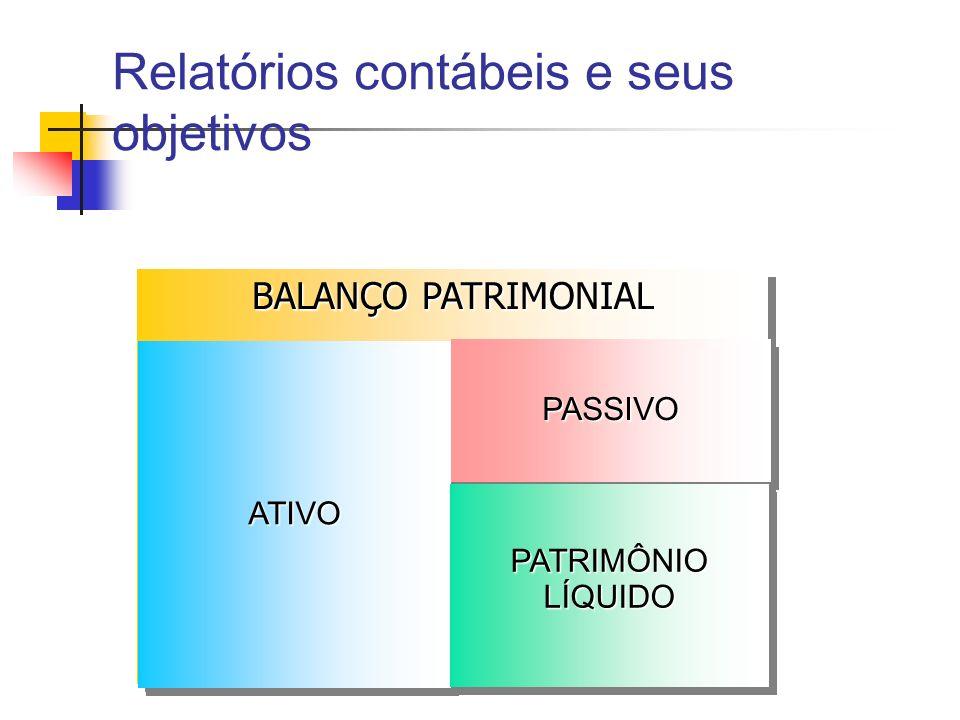 BALANÇO PATRIMONIAL ATIVOATIVO PASSIVOPASSIVO PATRIMÔNIOLÍQUIDOPATRIMÔNIOLÍQUIDO Relatórios contábeis e seus objetivos