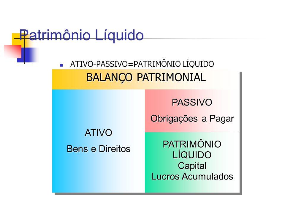 Patrimônio Líquido ATIVO-PASSIVO=PATRIMÔNIO LÍQUIDO BALANÇO PATRIMONIAL ATIVO Bens e Direitos ATIVO PASSIVO Obrigações a Pagar PASSIVO PATRIMÔNIOLÍQUI