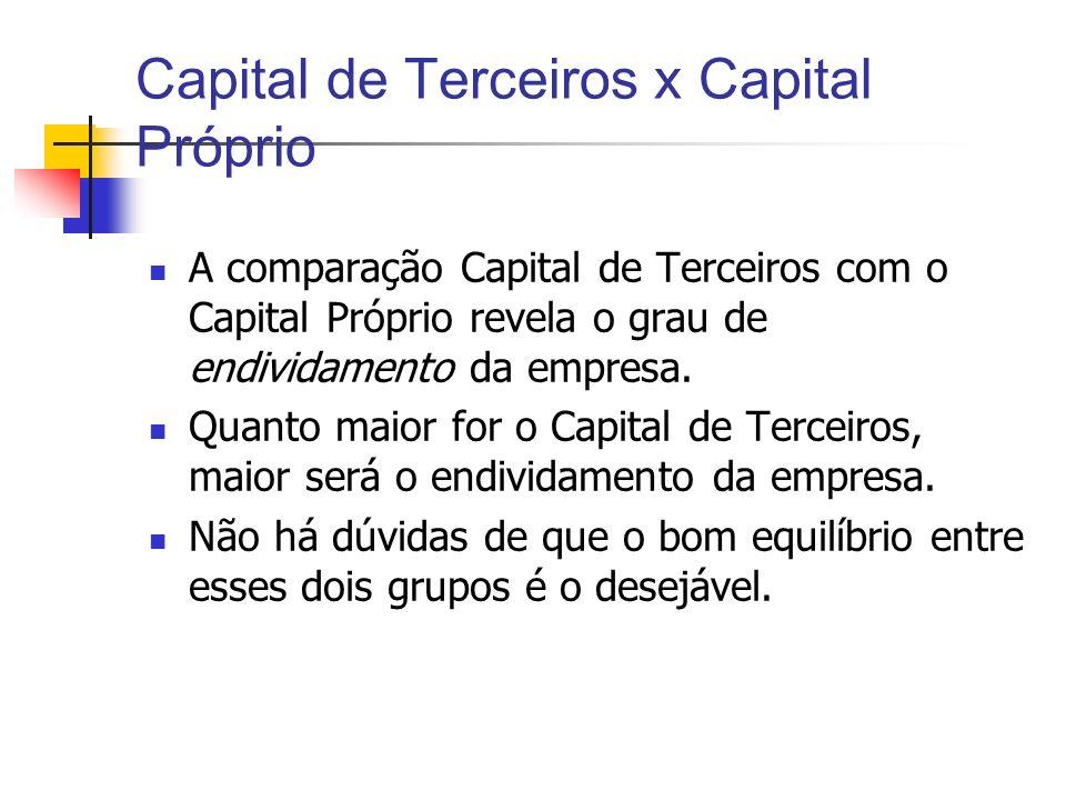 Capital de Terceiros x Capital Próprio A comparação Capital de Terceiros com o Capital Próprio revela o grau de endividamento da empresa. Quanto maior